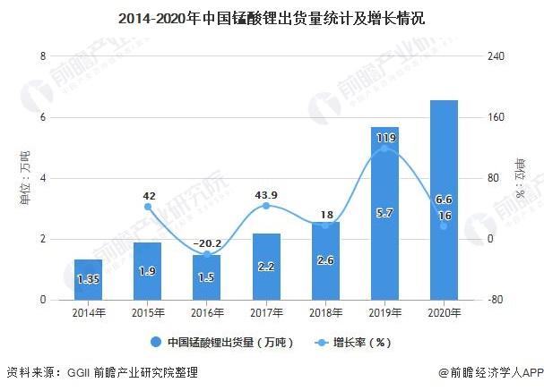 2014-2020年中国锰酸锂出货量统计及增长情况