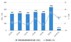 2021年1月中国铜材行业进出口现状分析 1月未锻轧铜及铜材进口金额同比增长超40%