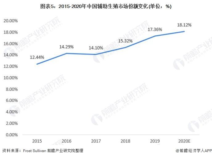 圖表5:2015-2020年中國輔助生殖市場份額變化(單位:%)