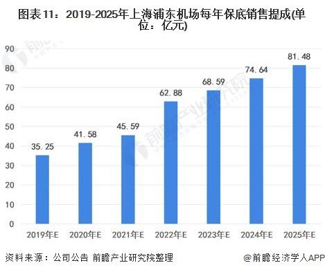 图表11:2019-2025年上海浦东机场每年保底销售提成(单位:亿元)