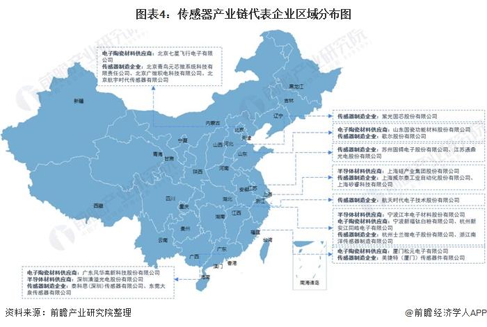 傳感器產業鏈代表企業區域分布