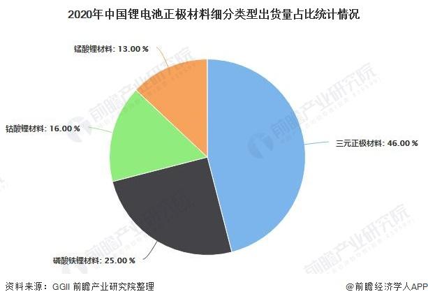 2020年中国锂电池正极材料细分类型出货量占比统计情况