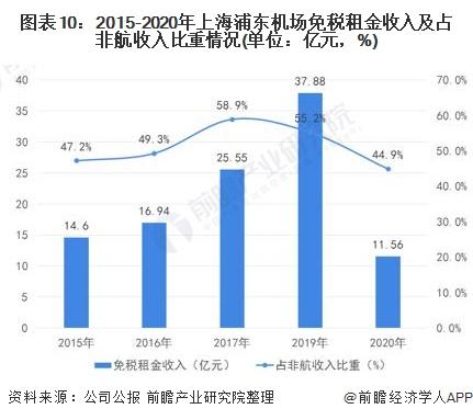 图表10:2015-2020年上海浦东机场免税租金收入及占非航收入比重情况(单位:亿元,%)