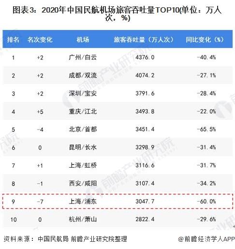 图表3:2020年中国民航机场旅客吞吐量TOP10(单位:万人次,%)