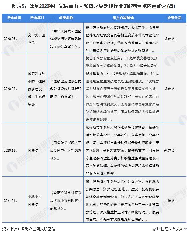图表5:截至2020年国家层面有关餐厨垃圾处理行业的政策重点内容解读 (四)