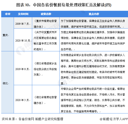 图表10:中国各省份餐厨垃圾处理政策汇总及解读(四)