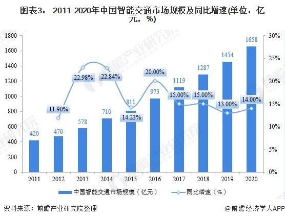 图表3: 2011-2020年中国智能交通市场规模及同比增速(单位:亿元,%)