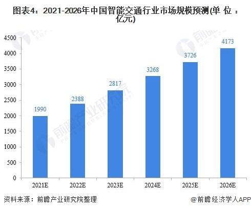 图表4:2021-2026年中国智能交通行业市场规模预测(单位:亿元)