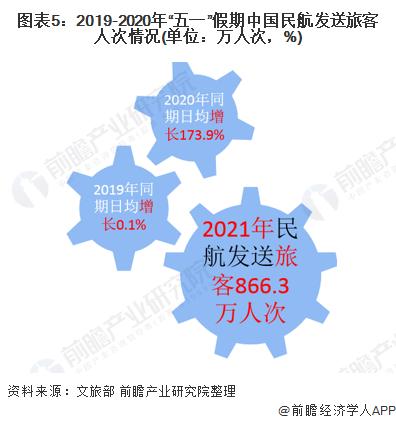 """图表5:2019-2020年""""五一""""假期中国民航发送旅客人次情况(单位:万人次,%)"""