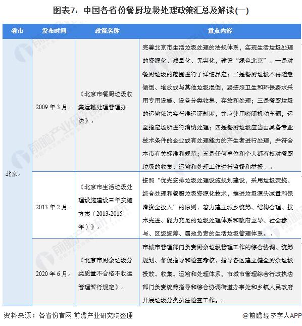 图表7:中国各省份餐厨垃圾处理政策汇总及解读(一)