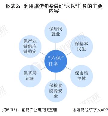 """图表2:利用旅游消费做好""""六保""""任务的主要内容"""