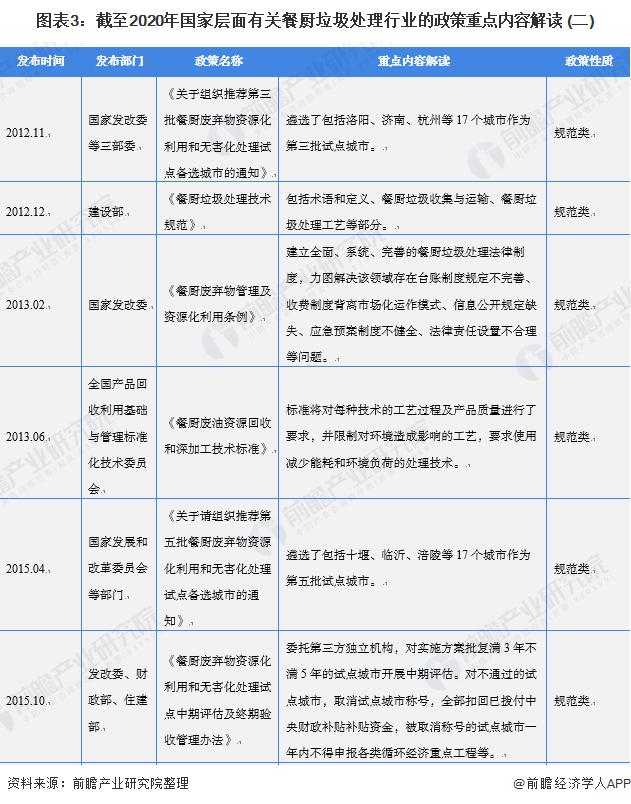 图表3:截至2020年国家层面有关餐厨垃圾处理行业的政策重点内容解读 (二)