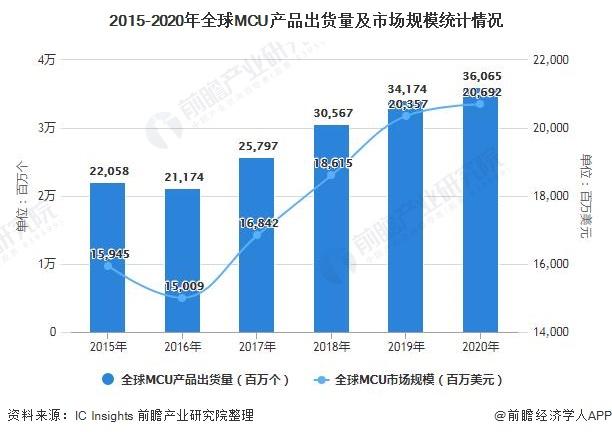 2015-2020年全球MCU产品出货量及市场规模统计情况