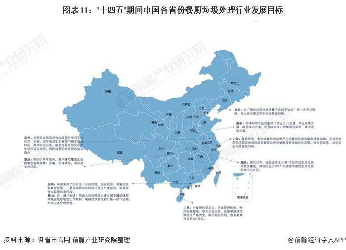 """图表11:""""十四五""""期间中国各省份餐厨垃圾处理行业发展目标"""