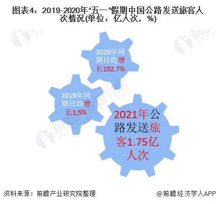 """图表4:2019-2020年""""五一""""假期中国公路发送旅客人次情况(单位:亿人次,%)"""