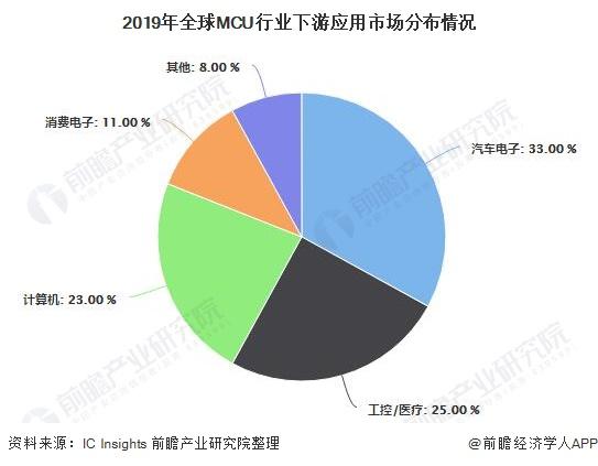 2019年全球MCU行业下游应用市场分布情况