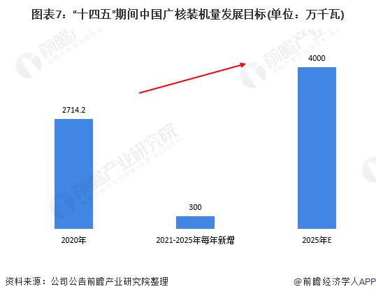 """图表7:""""十四五""""期间中国广核装机量发展目标(单位:万千瓦)"""