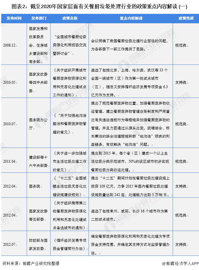 图表2:截至2020年国家层面有关餐厨垃圾处理行业的政策重点内容解读 (一)