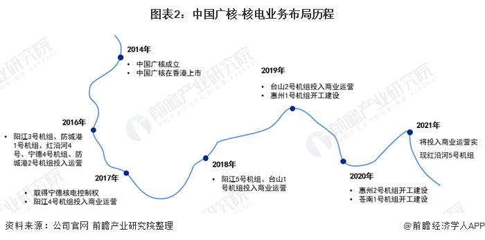 图表2:中国广核-核电业务布局历程