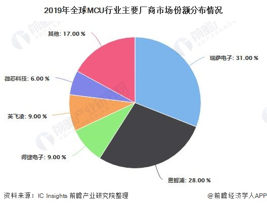 2019年全球MCU行业主要厂商市场份额分布情况