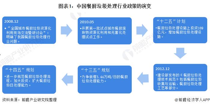 图表1:中国餐厨垃圾处理行业政策的演变