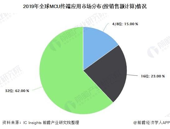 2019年全球MCU终端应用市场分布(按销售额计算)情况