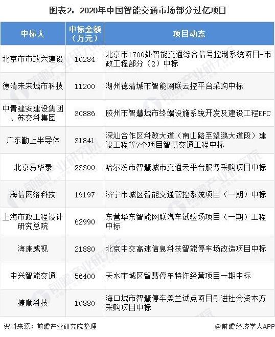 图表2:2020年中国智能交通市场部分过亿项目