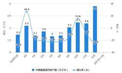 2021年1-2月中国葡萄酒行业产量规模及<em>进口</em><em>情况</em>分析 累计<em>进口</em>量将近8000万升