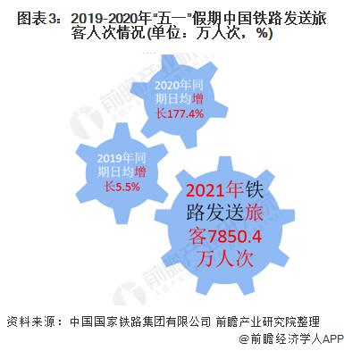 """图表3:2019-2020年""""五一""""假期中国铁路发送旅客人次情况(单位:万人次,%)"""