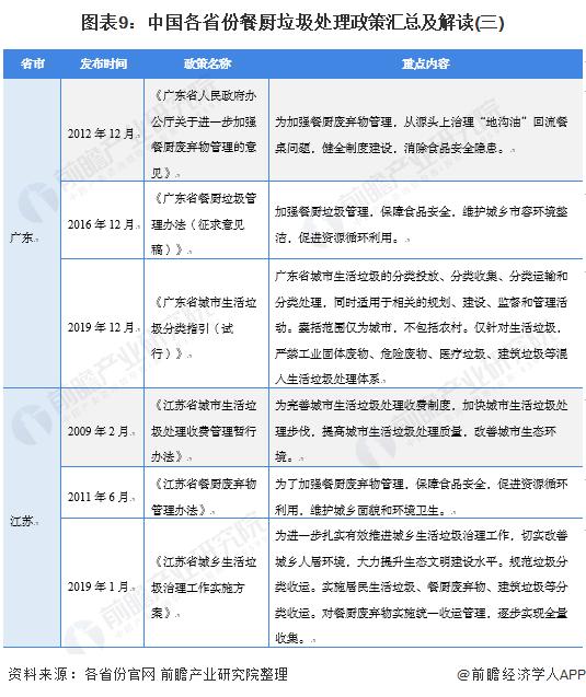 图表9:中国各省份餐厨垃圾处理政策汇总及解读(三)