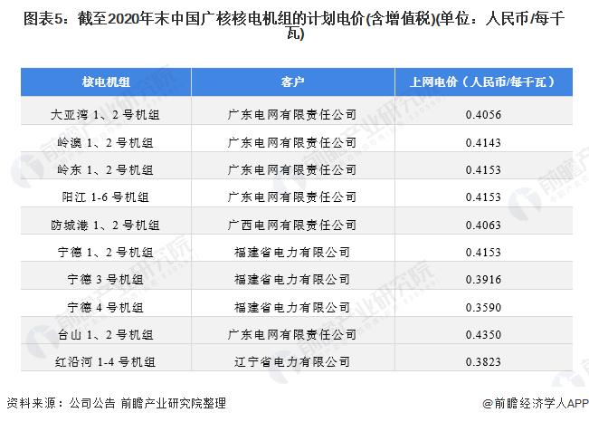 图表5:截至2020年末中国广核核电机组的计划电价(含增值税)(单位:人民币/每千瓦)