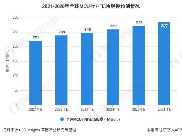 2021-2026年全球MCU行业市场规模预测情况