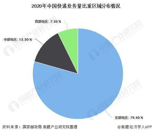 2020年中国快递业务量比重区域分布情况