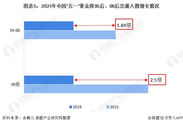 """图表5:2021年中国""""五一""""黄金周95后、00后出游人数增长情况"""