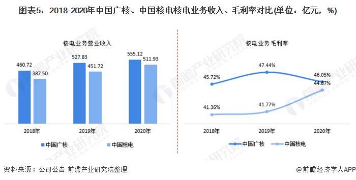 图表5:2018-2020年中国广核、中国核电核电业务收入、毛利率对比(单位:亿元,%)
