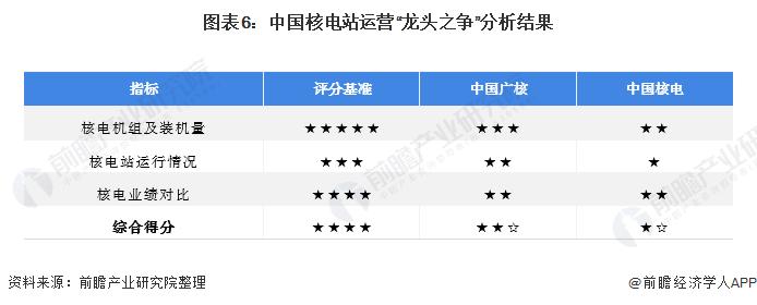 """图表6:中国核电站运营""""龙头之争""""分析结果"""