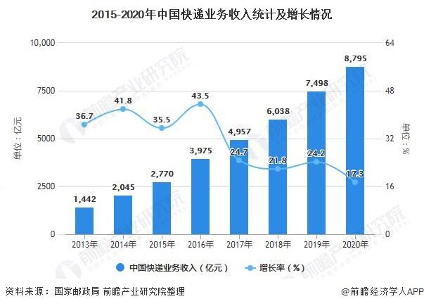 2015-2020年中国快递业务收入统计及增长情况