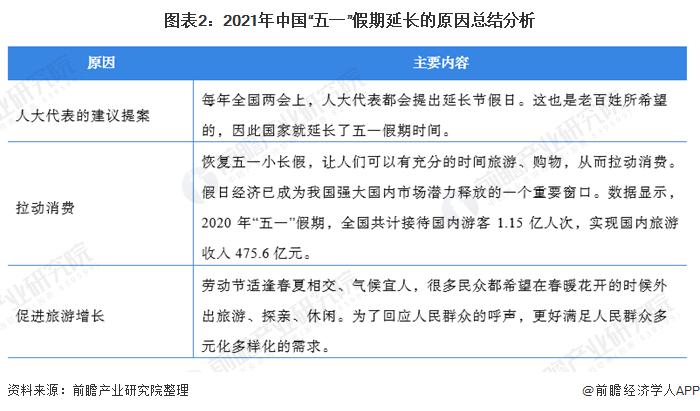 """图表2:2021年中国""""五一""""假期延长的原因总结分析"""