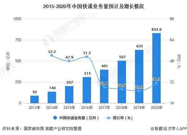 2015-2020年中国快递业务量统计及增长情况