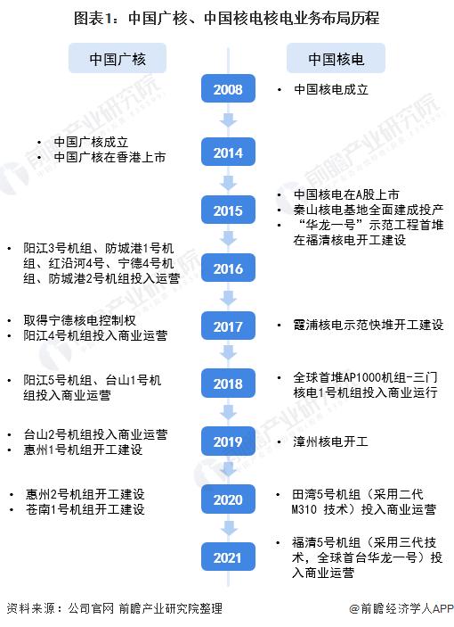 图表1:中国广核、中国核电核电业务布局历程