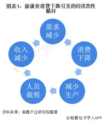 图表1:旅游业消费下降引发的经济恶性循环