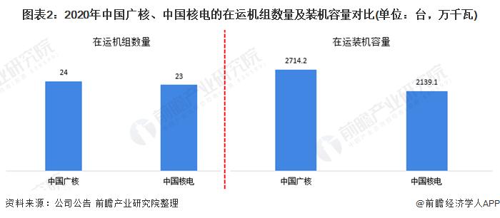 图表2:2020年中国广核、中国核电的在运机组数量及装机容量对比(单位:台,万千瓦)