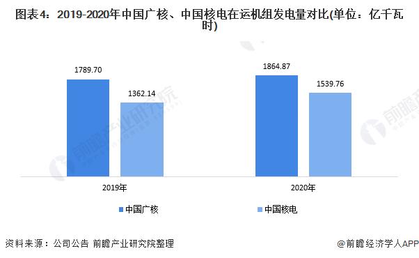 图表4:2019-2020年中国广核、中国核电在运机组发电量对比(单位:亿千瓦时)