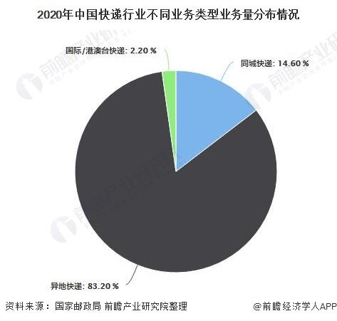 2020年中国快递行业不同业务类型业务量分布情况