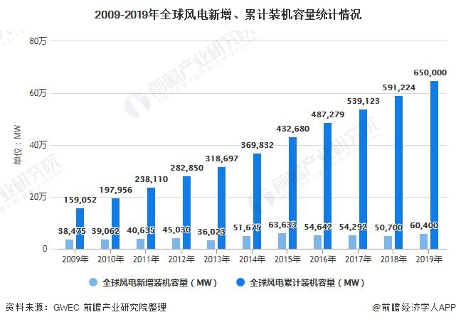 2009-2019年全球风电新增、累计装机容量统计情况