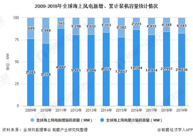 2009-2019年全球海上风电新增、累计装机容量统计情况