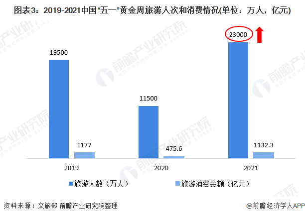 """图表3:2019-2021中国""""五一""""黄金周旅游人次和消费情况(单位:万人,亿元)"""