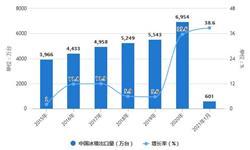 2021年1月中国冰箱行业出口现状分析 1月<em>出口量</em>同比增长将近40%