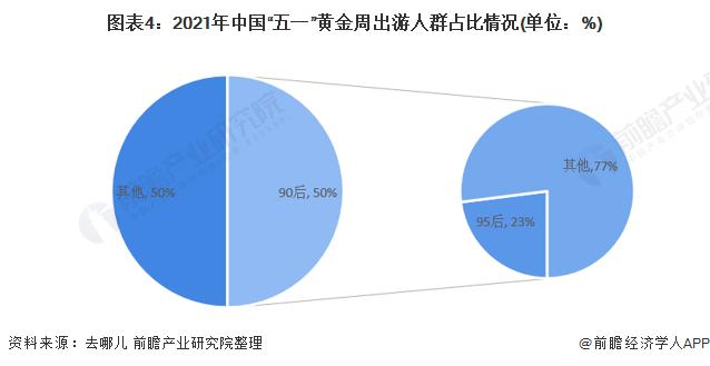 """图表4:2021年中国""""五一""""黄金周出游人群占比情况(单位:%)"""