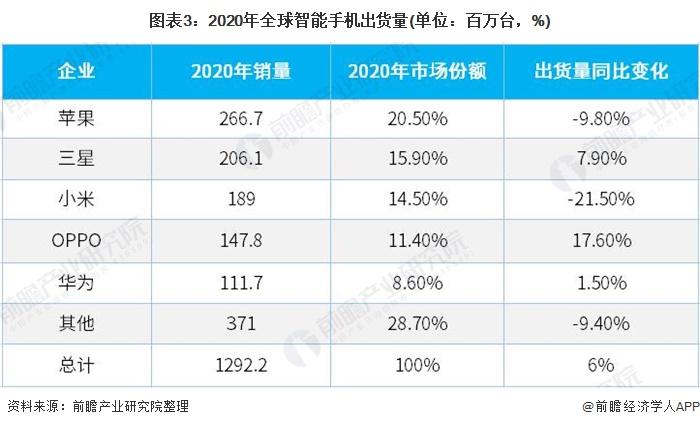 图表3:2020年全球智能手机出货量(单位:百万台,%)